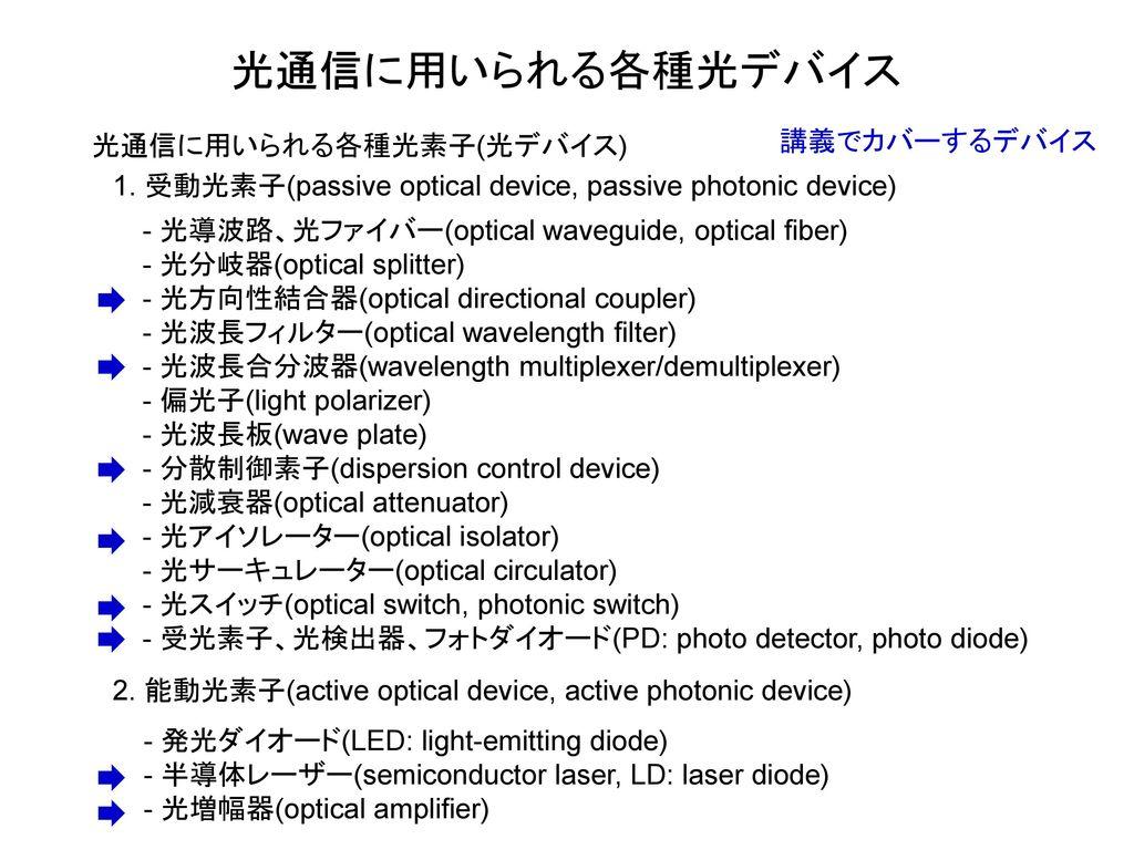 光通信に用いられる各種光デバイス 講義でカバーするデバイス 光通信に用いられる各種光素子(光デバイス)
