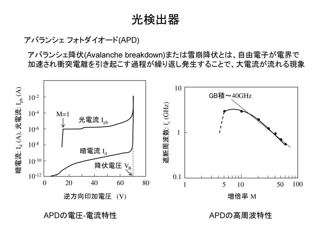 光検出器 アバランシェ フォトダイオード(APD)