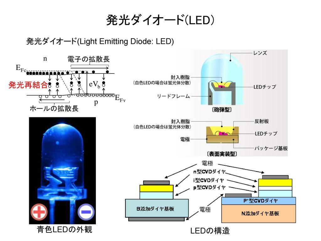 発光ダイオード(LED) 発光ダイオード(Light Emitting Diode: LED) n EFc eVb 発光再結合 EFv p