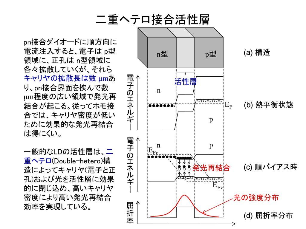 二重ヘテロ接合活性層 電子のエネルギー n p EF EFv 屈折率 (b) 熱平衡状態 (c) 順バイアス時 (d) 屈折率分布 EFc