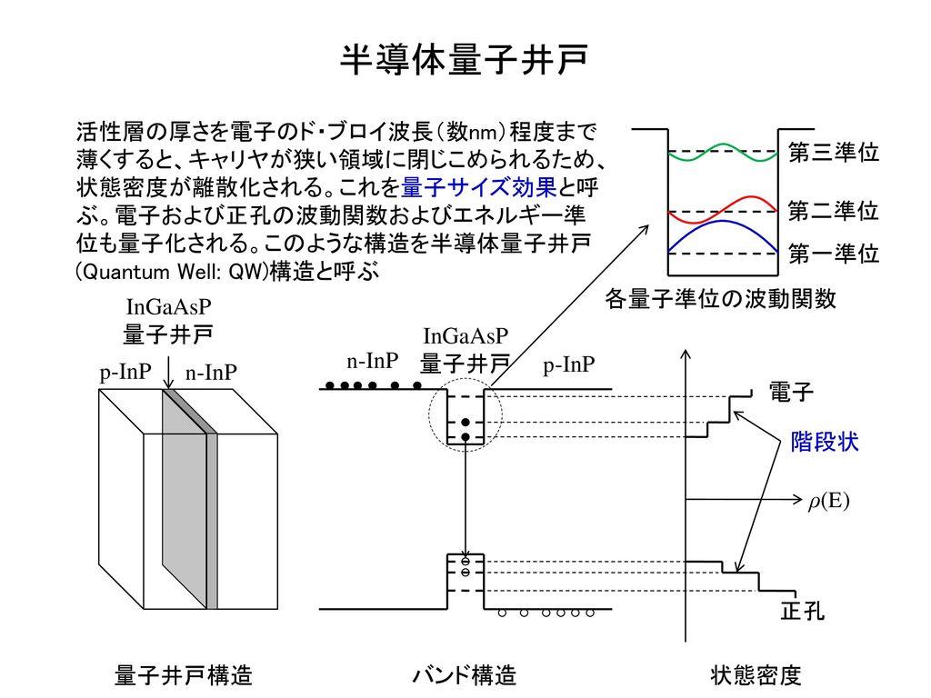 半導体量子井戸