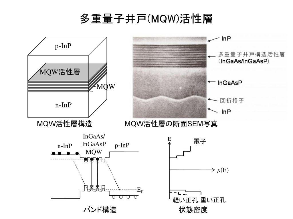 多重量子井戸(MQW)活性層 p-InP n-InP 活性層 MQW活性層 MQW MQW活性層構造 MQW活性層の断面SEM写真
