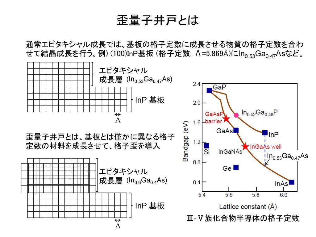 歪量子井戸とは 通常エピタキシャル成長では、基板の格子定数に成長させる物質の格子定数を合わせて結晶成長を行う。例) (100)InP基板 (格子定数: Λ=5.869Å)にIn0.53Ga0.47Asなど。
