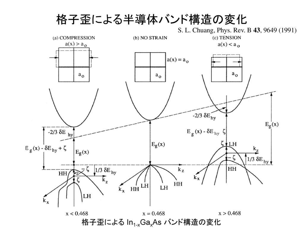 格子歪による半導体バンド構造の変化 格子歪による In1-xGaxAs バンド構造の変化