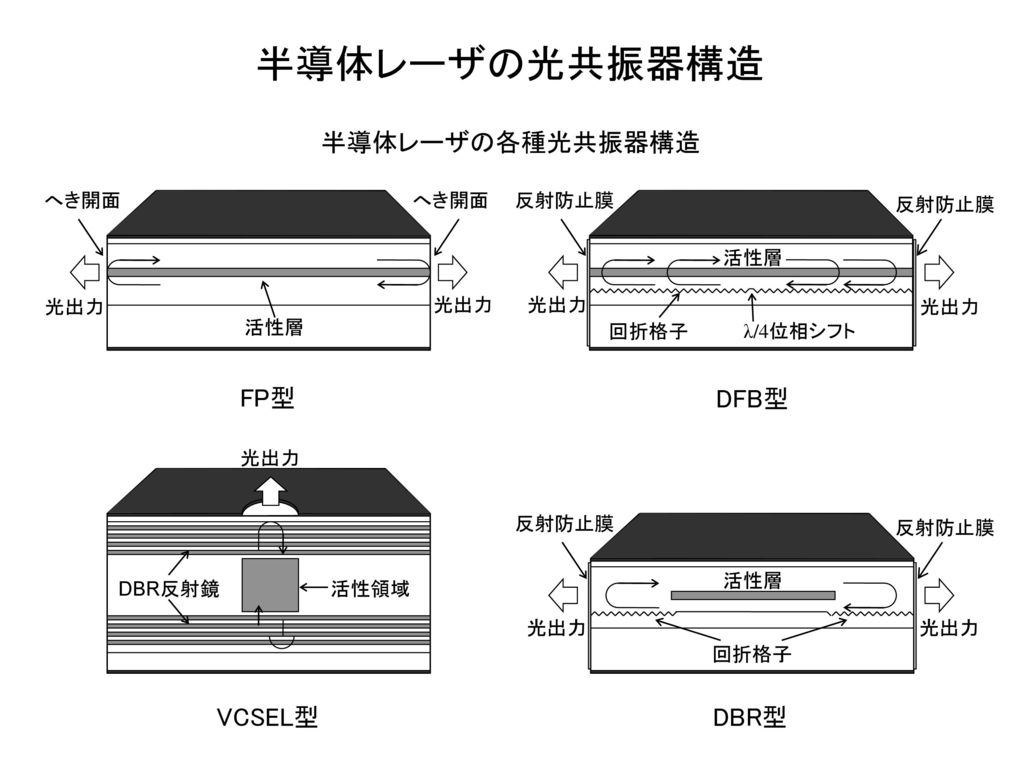 半導体レーザの光共振器構造 半導体レーザの各種光共振器構造 FP型 DFB型 VCSEL型 DBR型 へき開面 活性層 光出力 反射防止膜