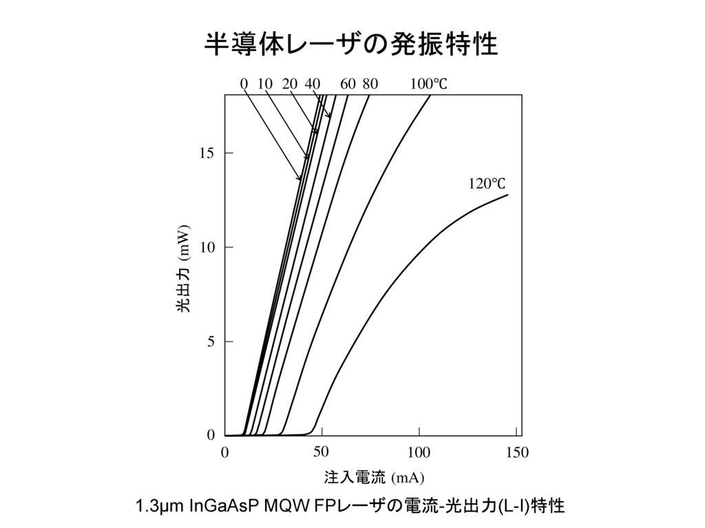 半導体レーザの発振特性 1.3μm InGaAsP MQW FPレーザの電流-光出力(L-I)特性 注入電流 (mA) 50 100 150