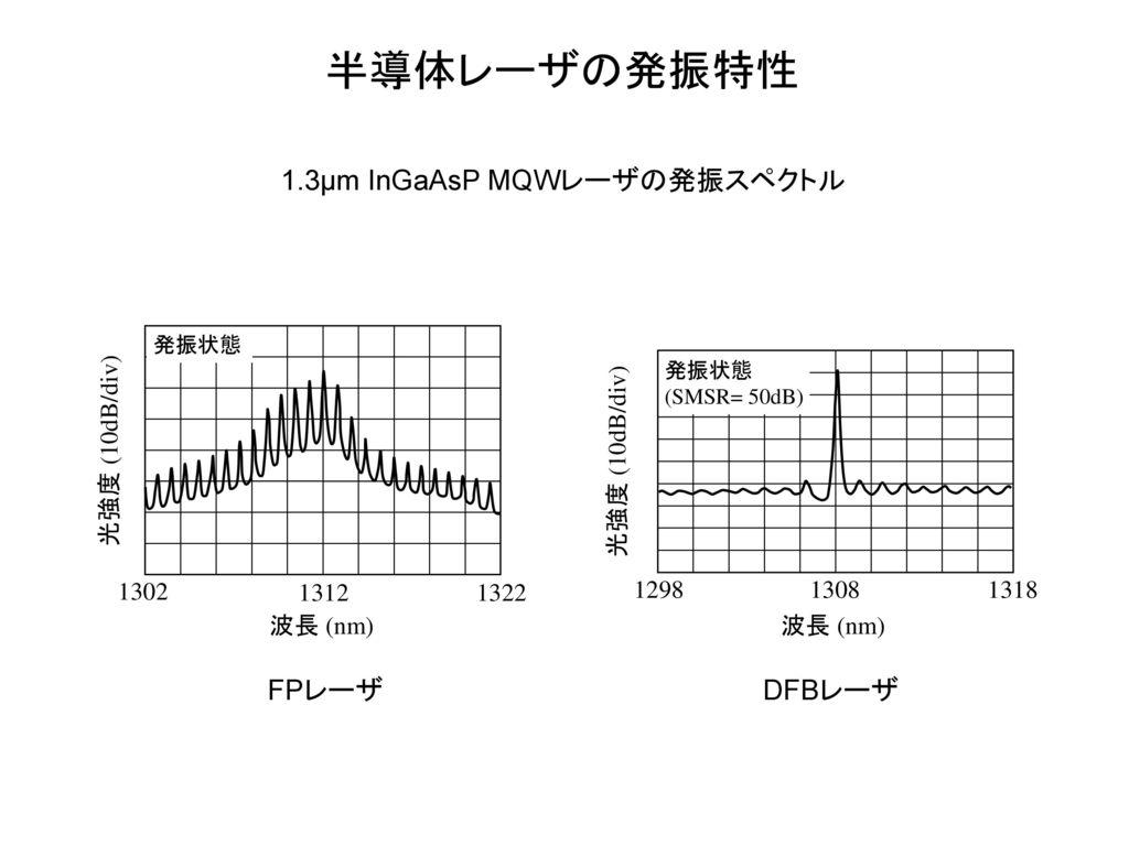 半導体レーザの発振特性 1.3μm InGaAsP MQWレーザの発振スペクトル FPレーザ DFBレーザ 1322 1312 1302
