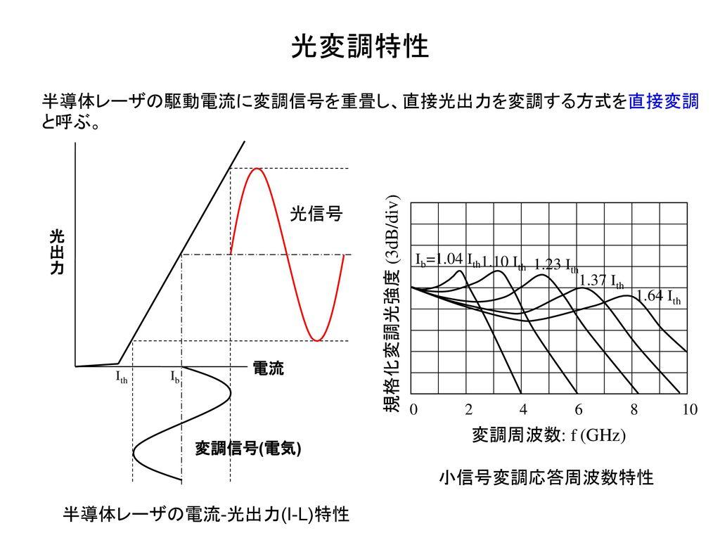 光変調特性 半導体レーザの駆動電流に変調信号を重畳し、直接光出力を変調する方式を直接変調と呼ぶ。 光信号