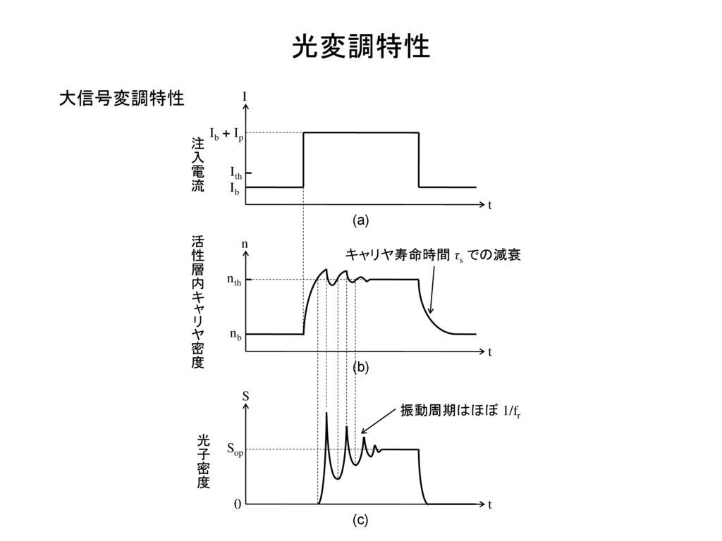 光変調特性 大信号変調特性 I Ib + Ip 注入電流 Ith Ib t (a) 活性層内キャリヤ密度 n