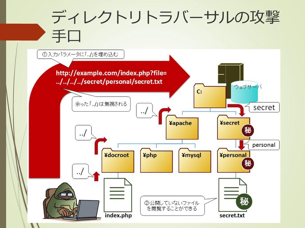 サイバーセキュリティ演習 ― Webセキュリティ基礎&実践―