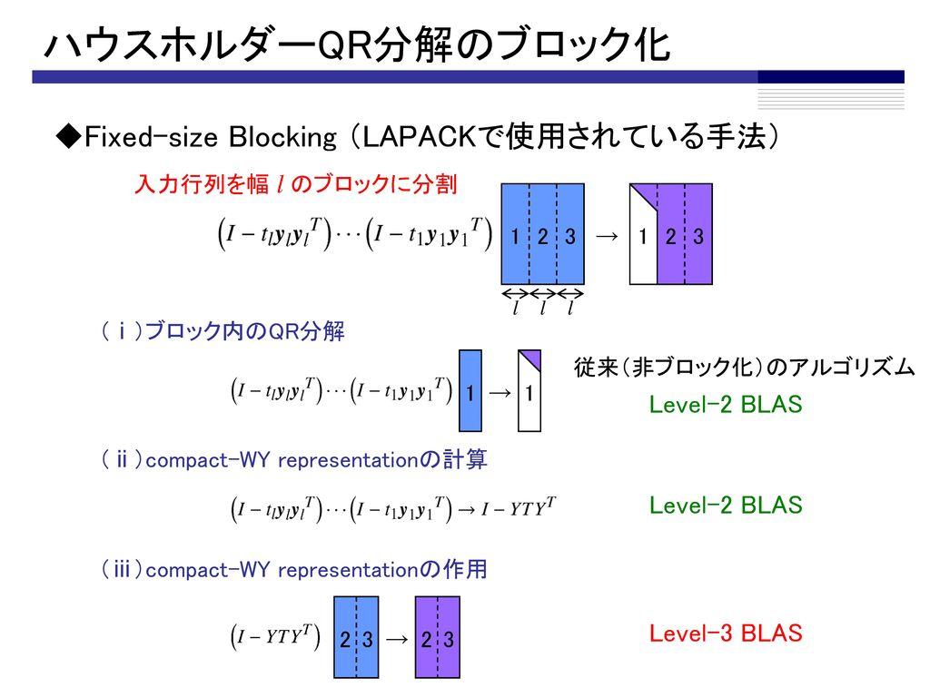 A Q R QR分解とは? → × ◆QR分解 QTQ = I (単位行列) ◆応用例 ◆主な計算方法 n m 今回はこの方法に注目