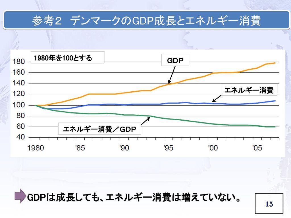 参考2 デンマークのGDP成長とエネルギー消費