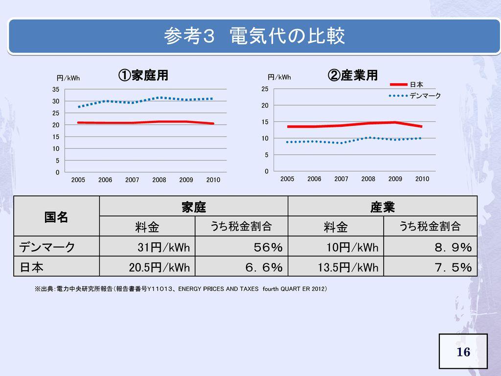 参考3 電気代の比較 国名 家庭 産業 料金 デンマーク 31円/kWh 56% 10円/kWh 8.9% 日本 20.5円/kWh