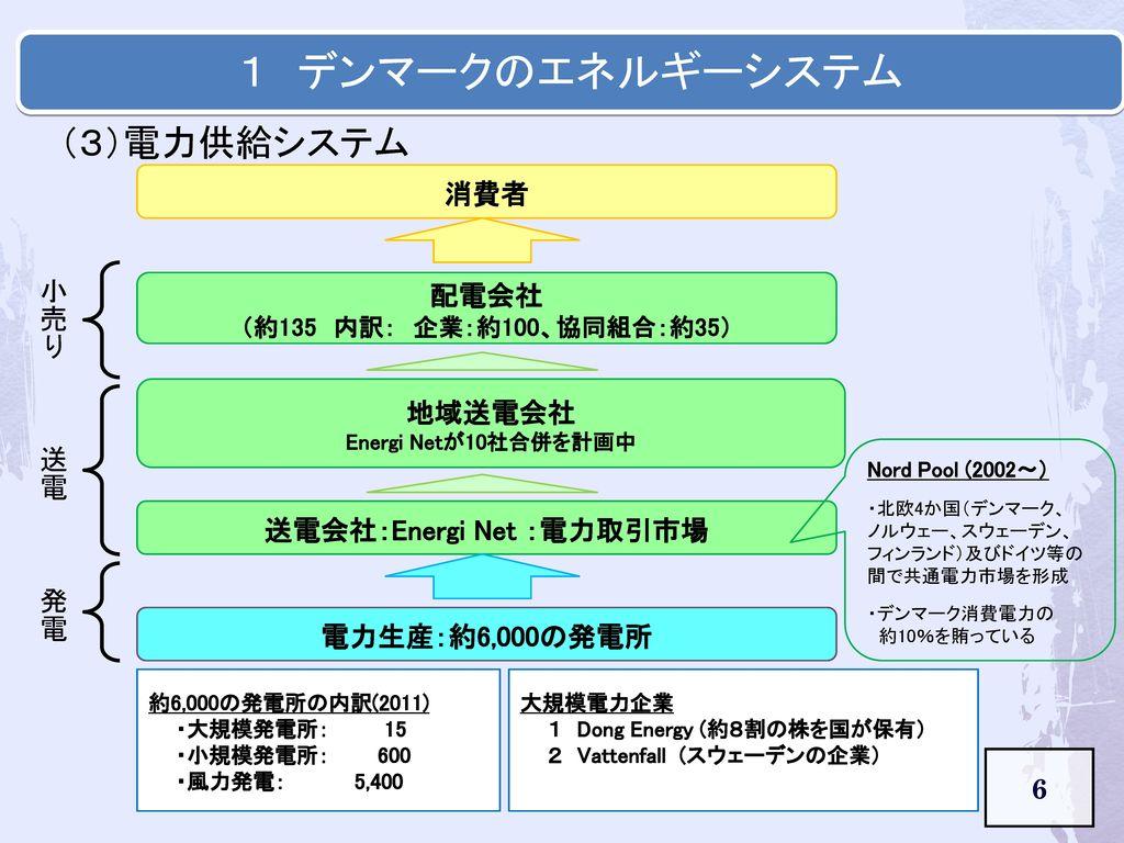 送電会社:Energi Net :電力取引市場