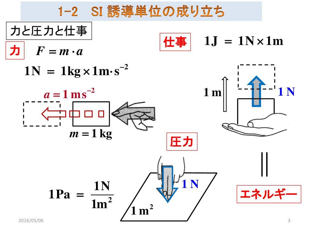 1-2 SI 誘導単位の成り立ち 力と圧力と仕事 仕事 力 圧力 エネルギー 2016/05/06