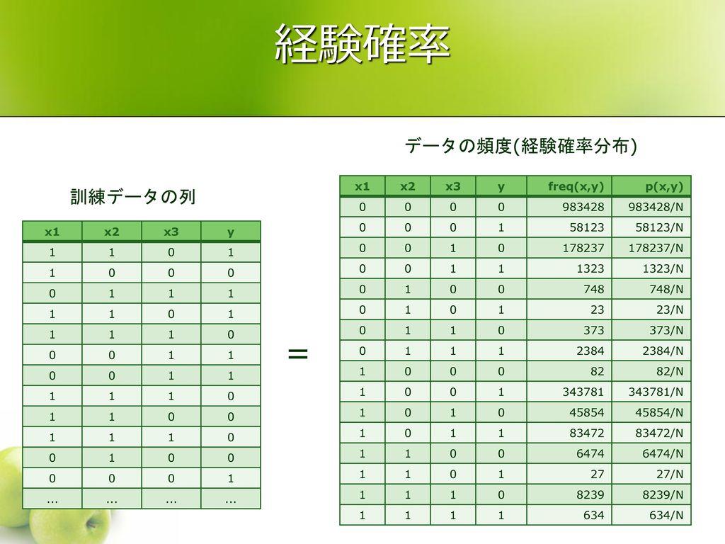 数理言語情報論 第12回 2010年1月13日 数理言語情報学研究室 講師 二宮 崇.