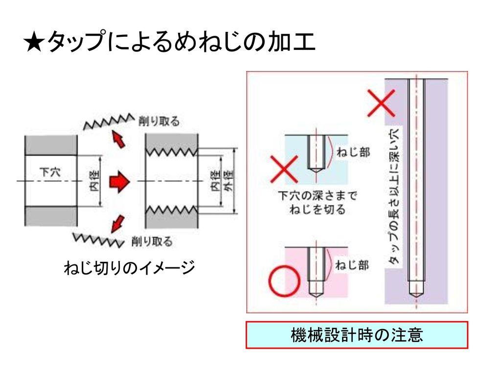★タップによるめねじの加工 ねじ切りのイメージ 機械設計時の注意