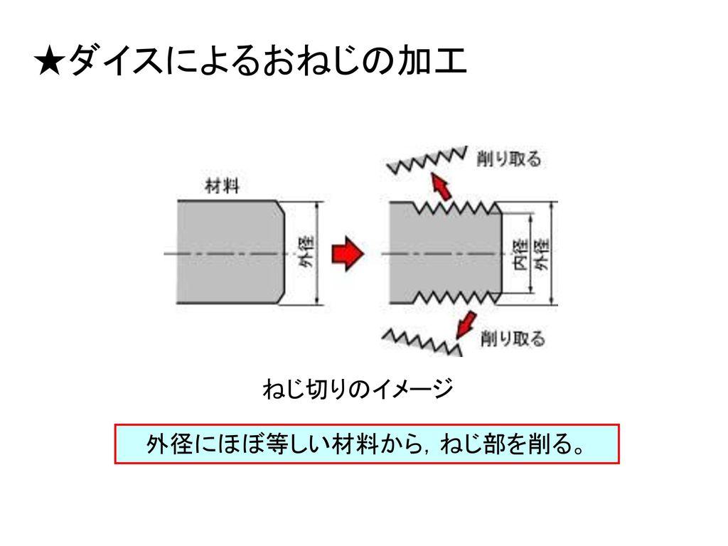外径にほぼ等しい材料から,ねじ部を削る。
