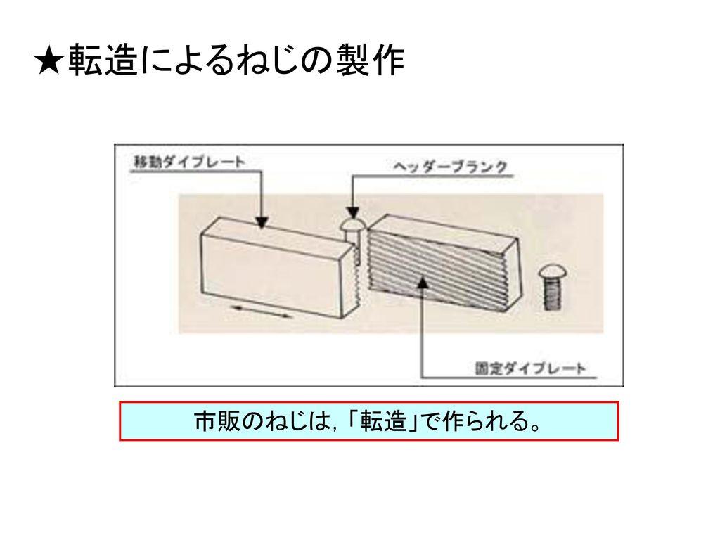 ★転造によるねじの製作 市販のねじは,「転造」で作られる。