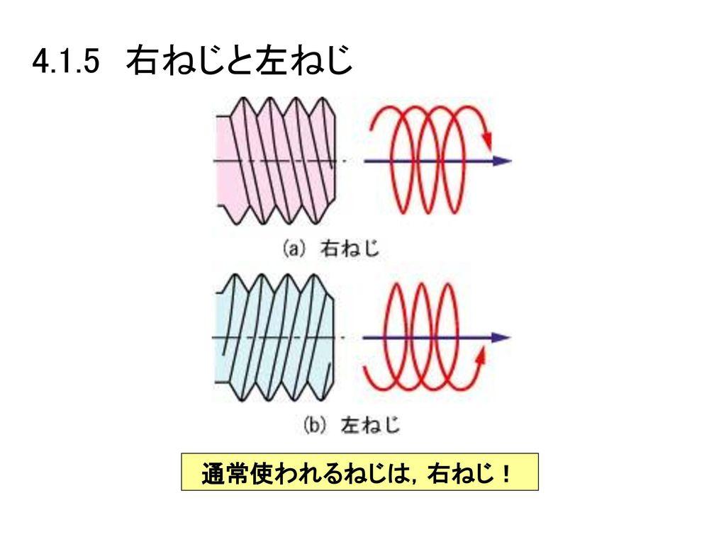 4.1.5 右ねじと左ねじ 通常使われるねじは,右ねじ!