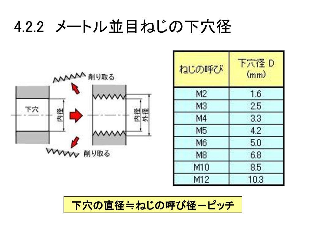 4.2.2 メートル並目ねじの下穴径 下穴の直径≒ねじの呼び径-ピッチ