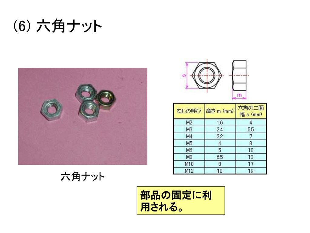 (6) 六角ナット 六角ナット 部品の固定に利用される。