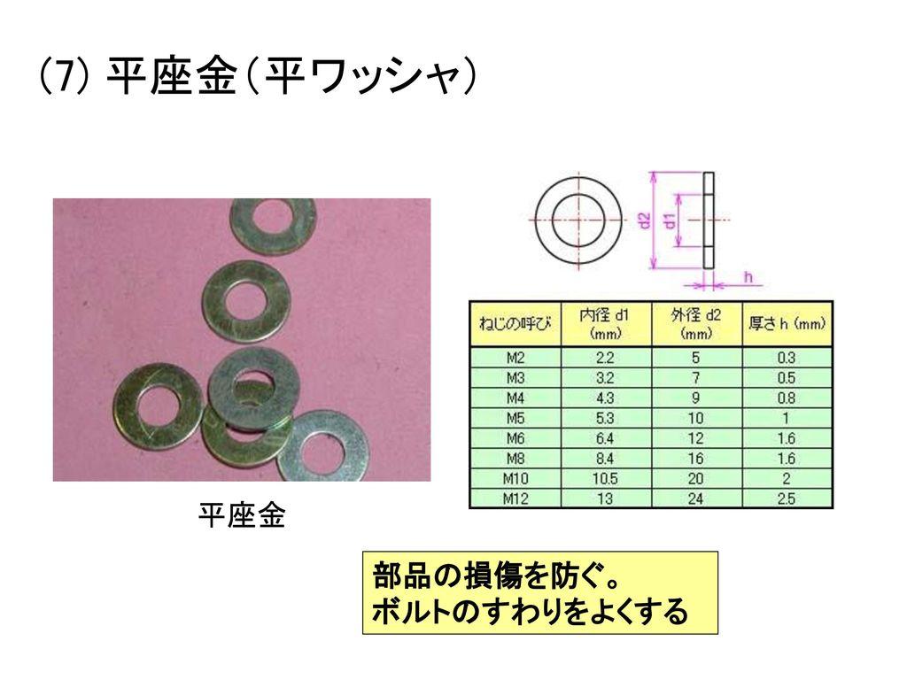 (7) 平座金(平ワッシャ) 平座金 部品の損傷を防ぐ。 ボルトのすわりをよくする