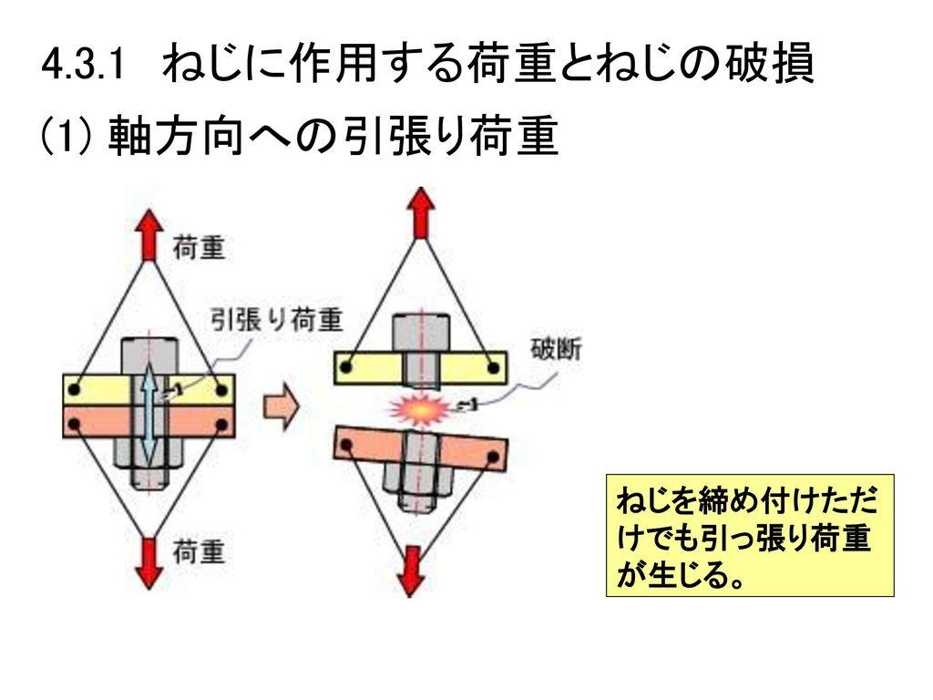 4.3.1 ねじに作用する荷重とねじの破損 (1) 軸方向への引張り荷重