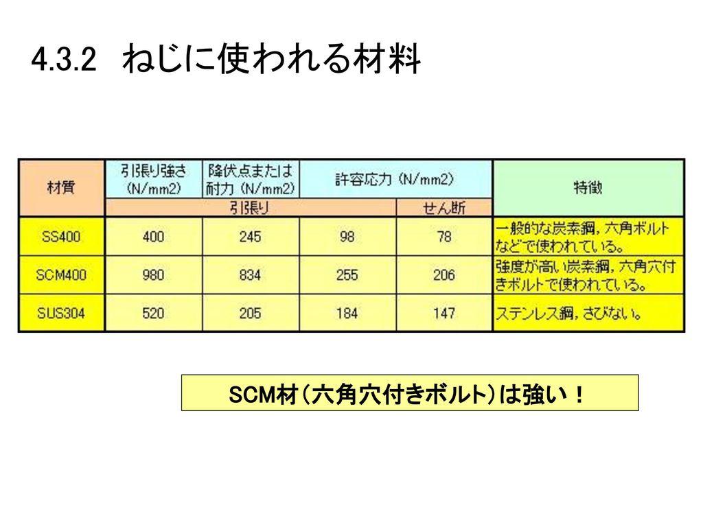 4.3.2 ねじに使われる材料 SCM材(六角穴付きボルト)は強い!