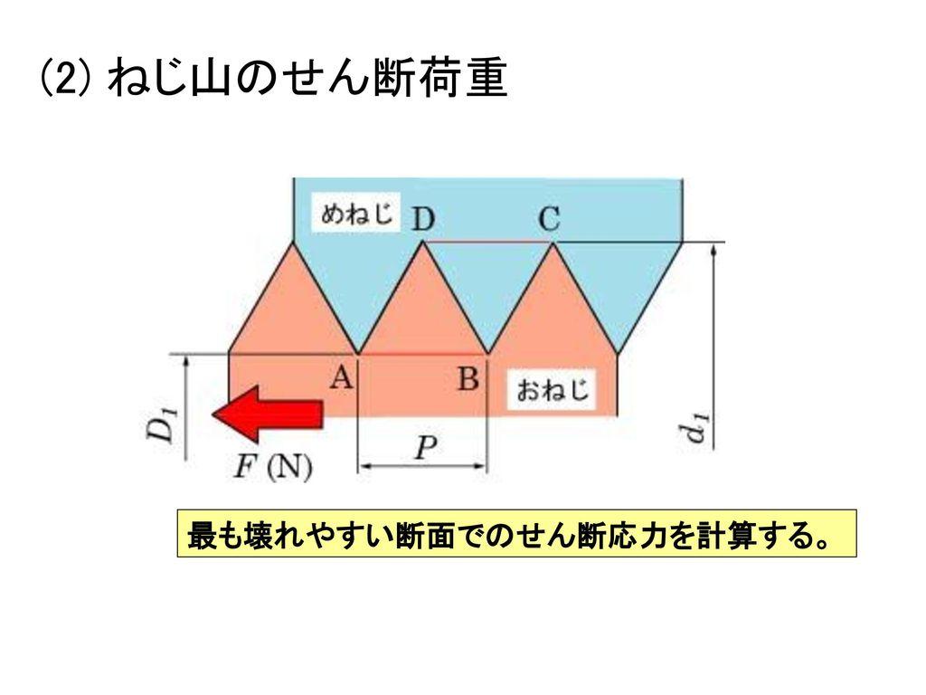 (2) ねじ山のせん断荷重 最も壊れやすい断面でのせん断応力を計算する。