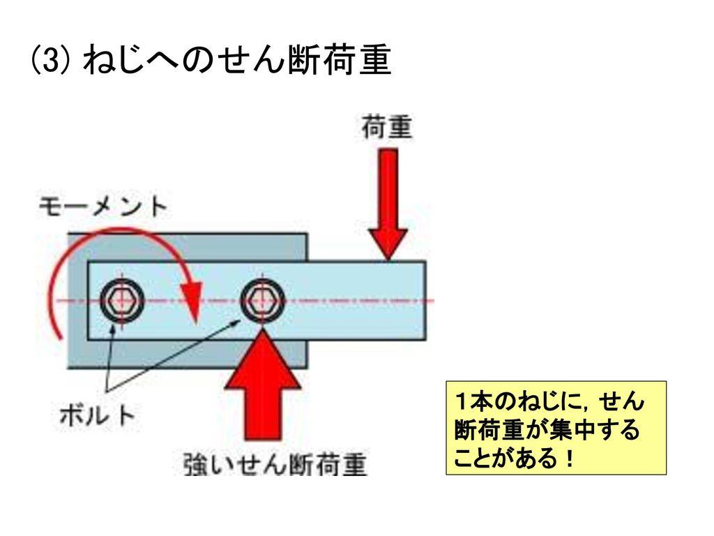 (3) ねじへのせん断荷重 1本のねじに,せん断荷重が集中することがある!