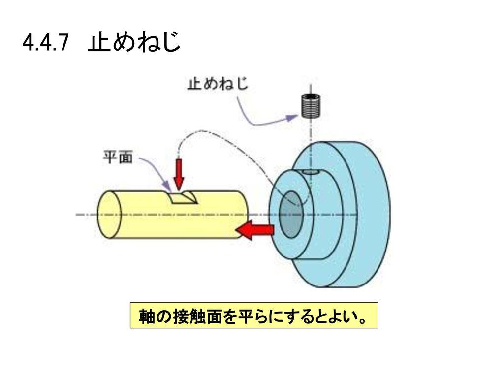 4.4.7 止めねじ 軸の接触面を平らにするとよい。