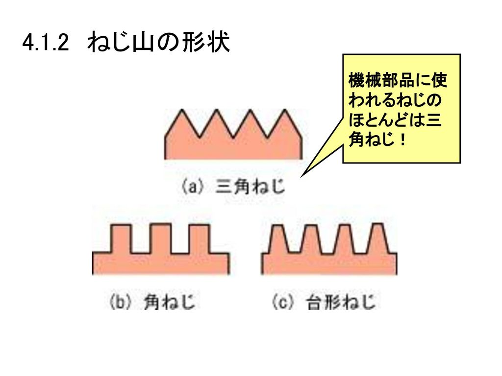 4.1.2 ねじ山の形状 機械部品に使われるねじのほとんどは三角ねじ!
