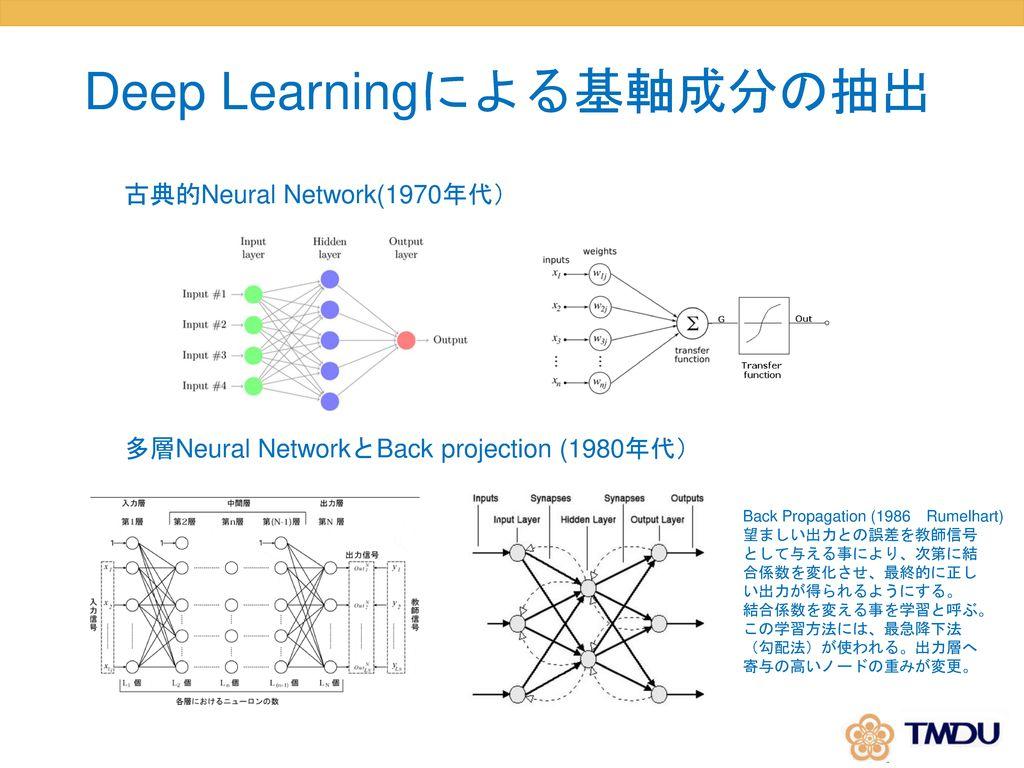 Deep Learningによる基軸成分の抽出