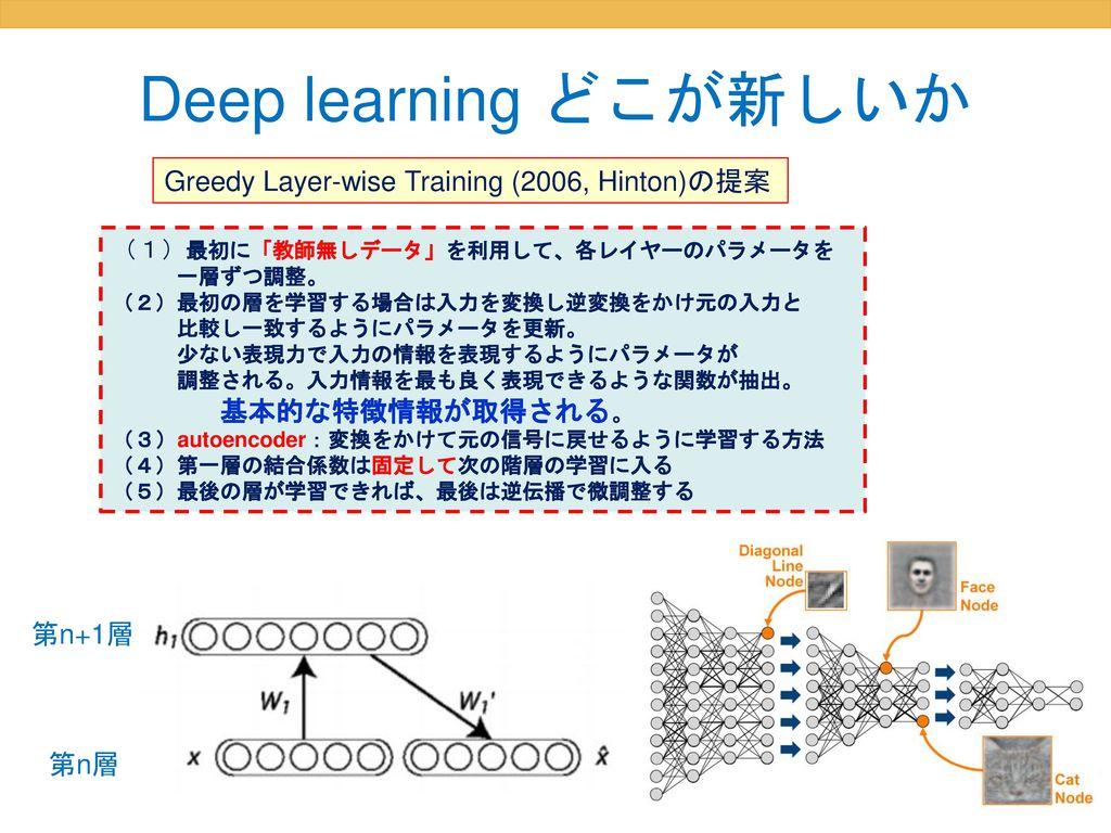 Deep learning どこが新しいか Greedy Layer-wise Training (2006, Hinton)の提案