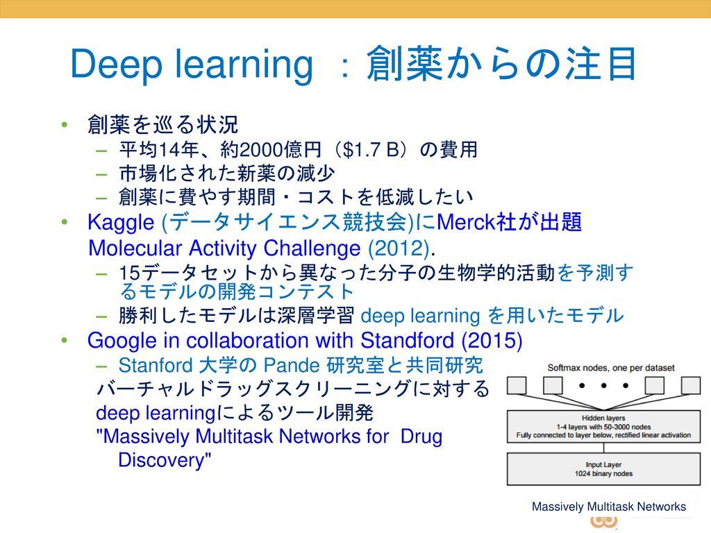 Deep learning :創薬からの注目