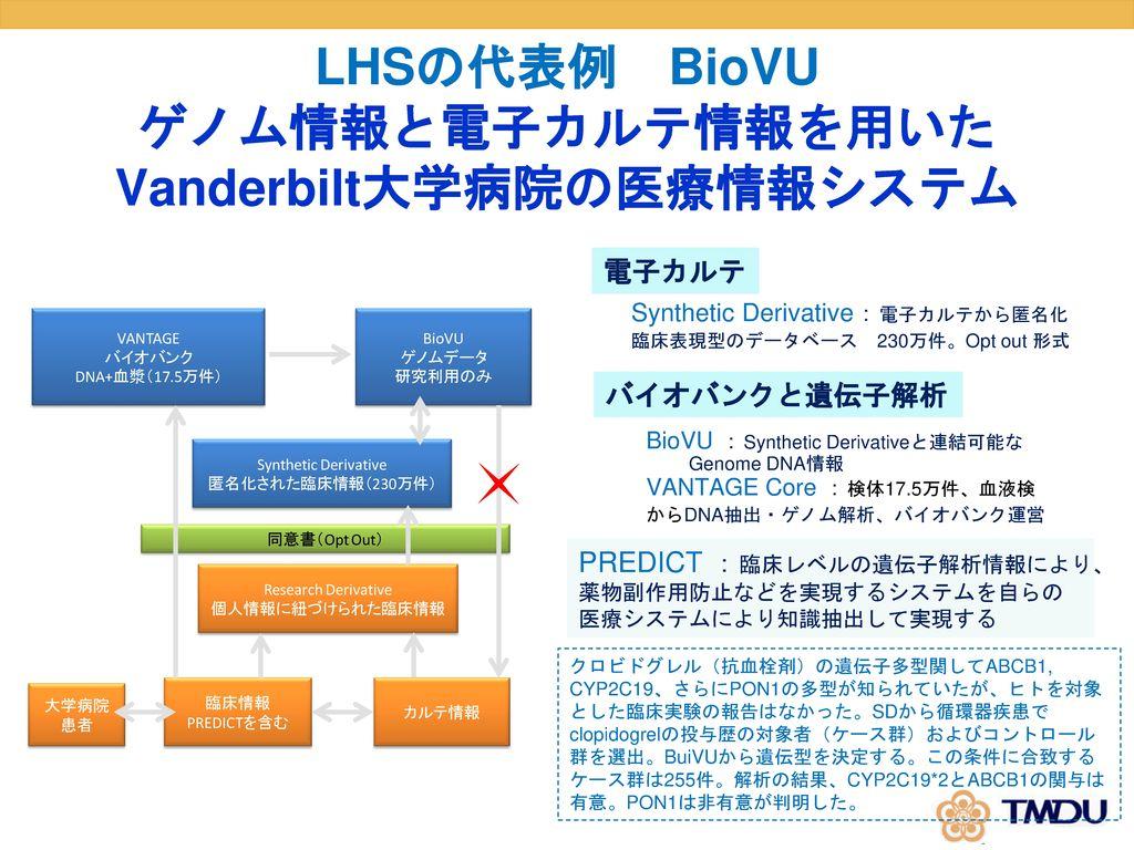 LHSの代表例 BioVU ゲノム情報と電子カルテ情報を用いた Vanderbilt大学病院の医療情報システム