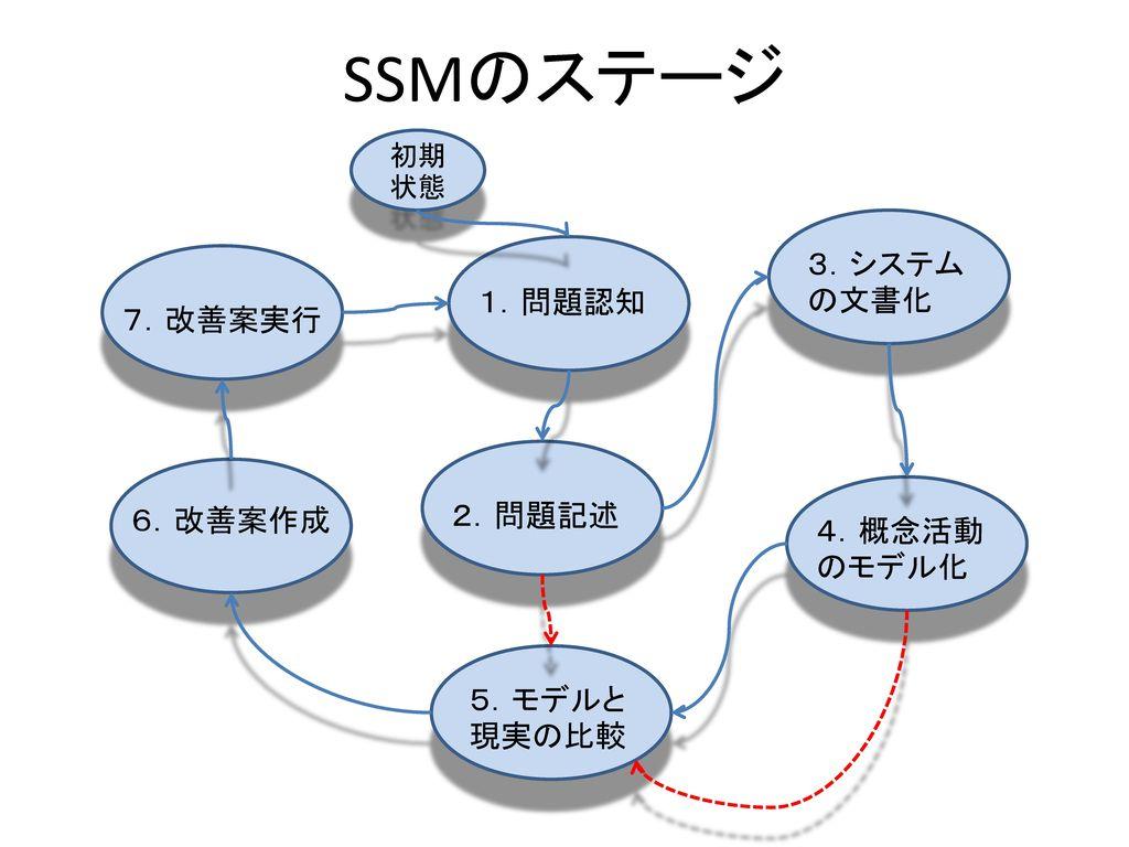 SSMのステージ 3.システムの文書化 1.問題認知 7.改善案実行 2.問題記述 6.改善案作成 4.概念活動のモデル化