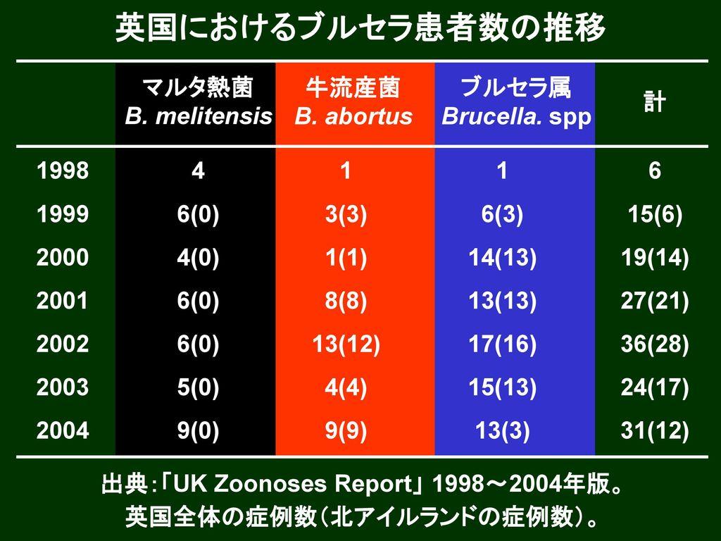 出典:「UK Zoonoses Report」 1998~2004年版。 英国全体の症例数(北アイルランドの症例数)。