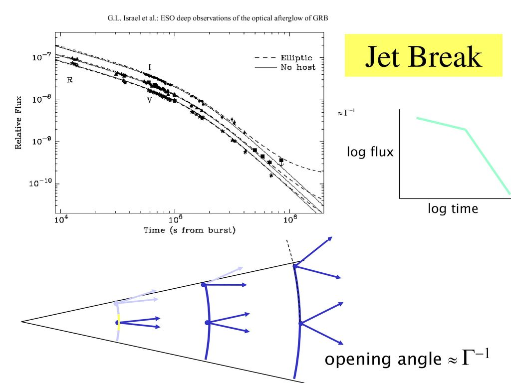 Jet Break log time log flux opening angle » G-1