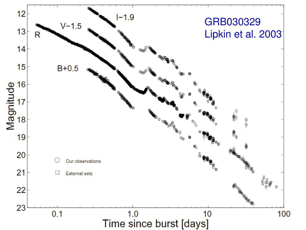 GRB030329 Lipkin et al. 2003