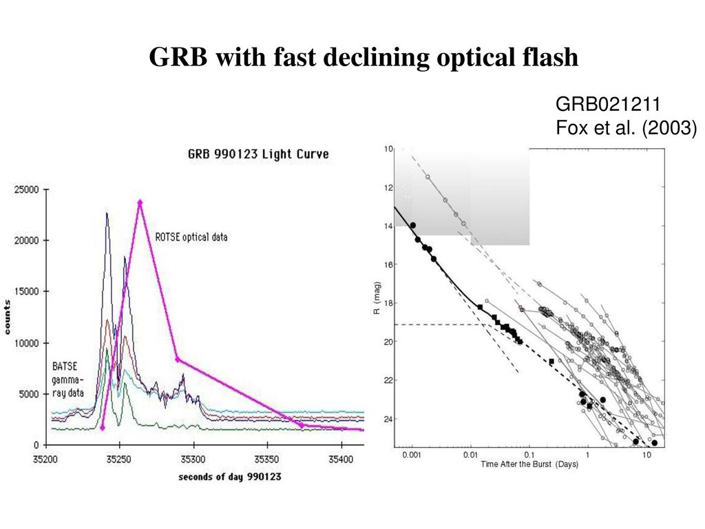 GRB with fast declining optical flash