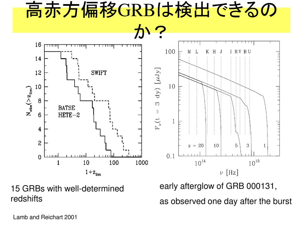 高赤方偏移GRBは検出できるのか? early afterglow of GRB 000131,