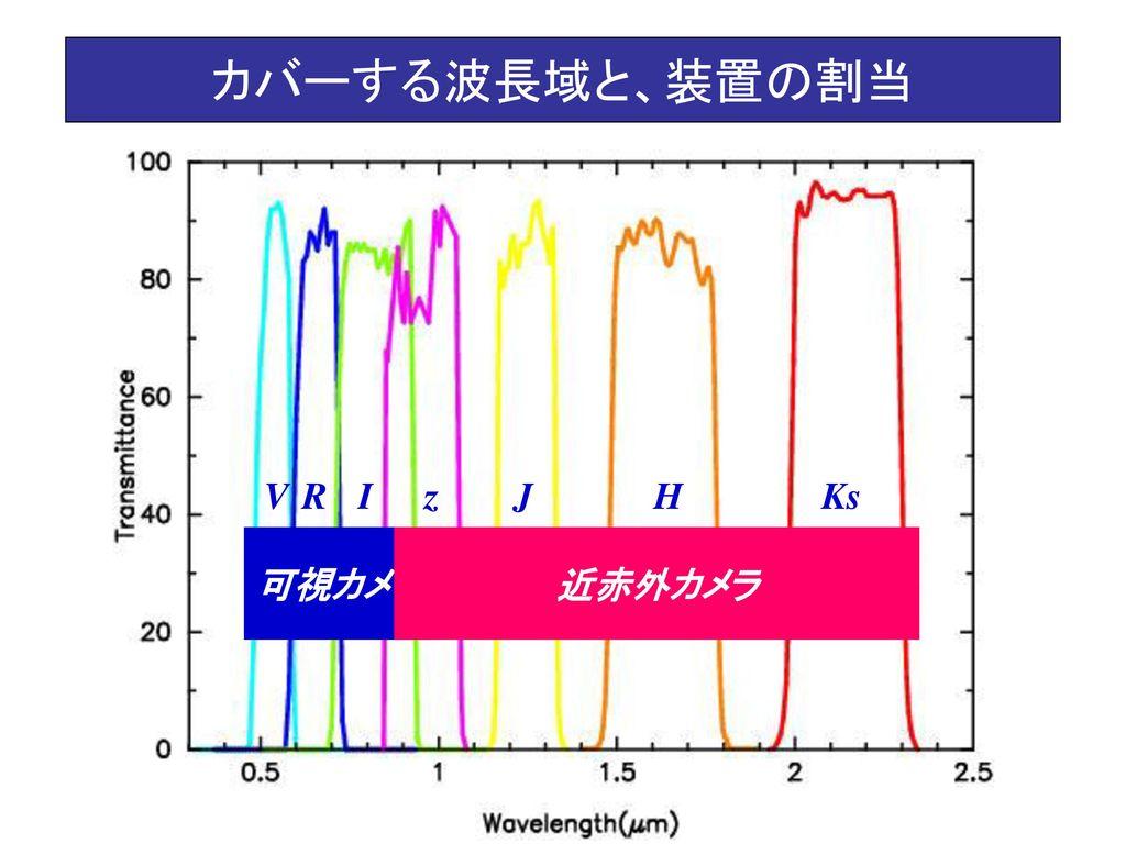 カバーする波長域と、装置の割当 V R I z J H Ks 可視カメラ 近赤外カメラ
