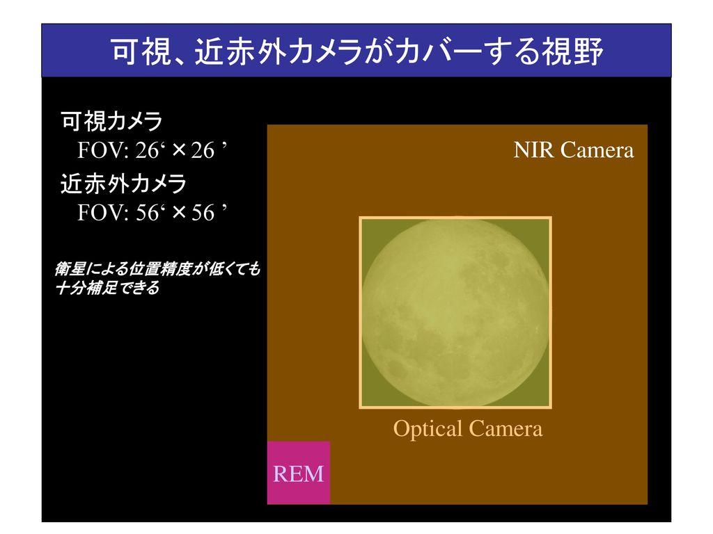 可視、近赤外カメラがカバーする視野 可視カメラ FOV: 26'×26 ' NIR Camera 近赤外カメラ FOV: 56'×56 '