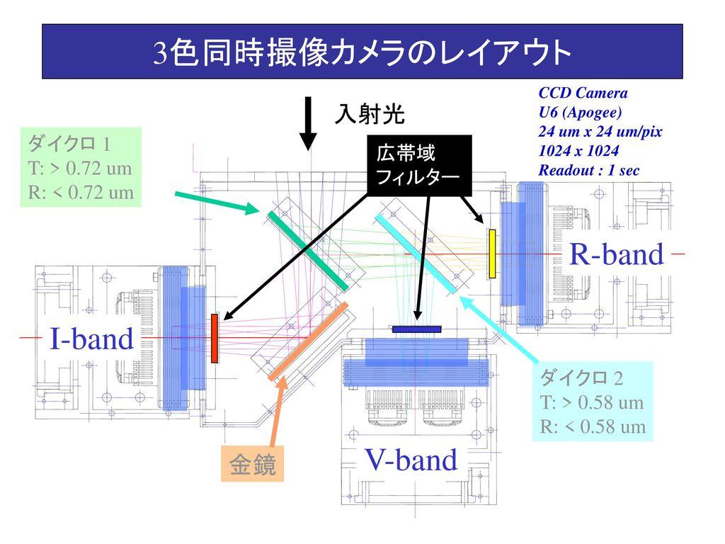 3色同時撮像カメラのレイアウト R-band I-band V-band 入射光 金鏡 ダイクロ 1 広帯域 T: > 0.72 um