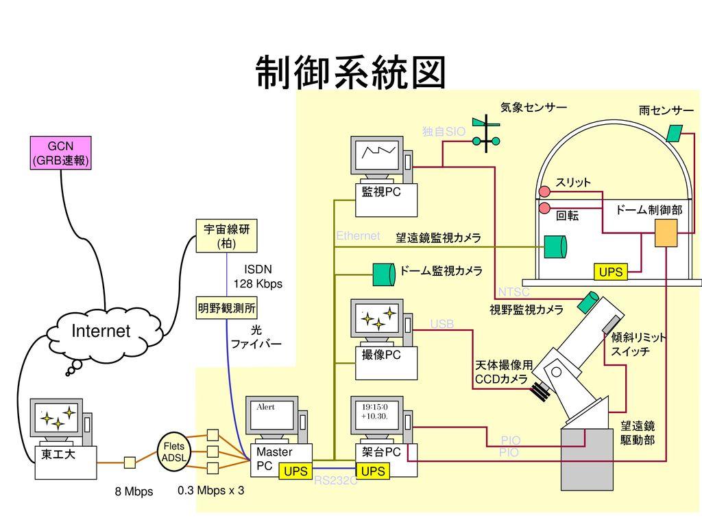 制御系統図 Internet 気象センサー 雨センサー 独自SIO GCN (GRB速報) 監視PC スリット ドーム制御部 回転 宇宙線研