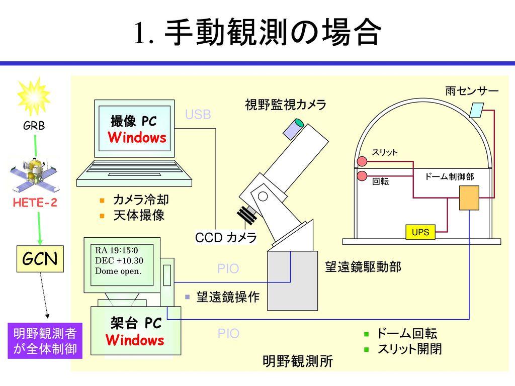1. 手動観測の場合 GCN Windows Windows 明野観測所 視野監視カメラ USB カメラ冷却 天体撮像 CCD カメラ