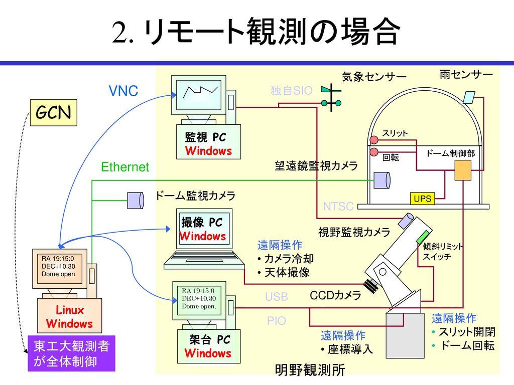 2. リモート観測の場合 GCN VNC 明野観測所 Ethernet 東工大観測者 が全体制御 気象センサー 雨センサー 独自SIO