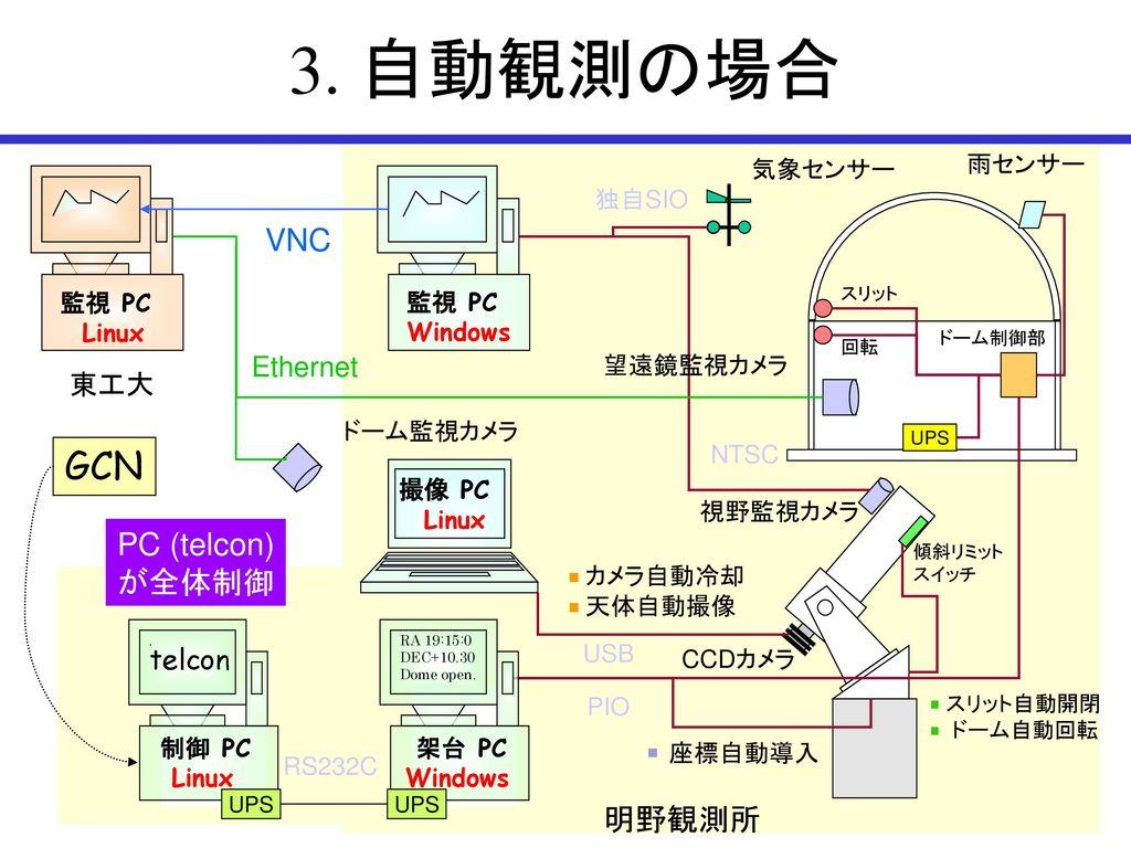 3. 自動観測の場合 GCN VNC PC (telcon) が全体制御 明野観測所 Ethernet 東工大 telcon 気象センサー